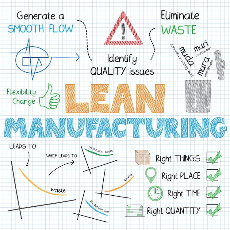 what is lean manufacturing Lean manufacturing focuses on getting the highest throughput with the least inventory unlike older strategies, lean manufacturing.